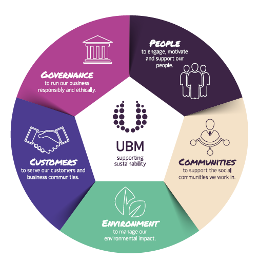 UBM Sustainability Wheel 2017-CN.jpg