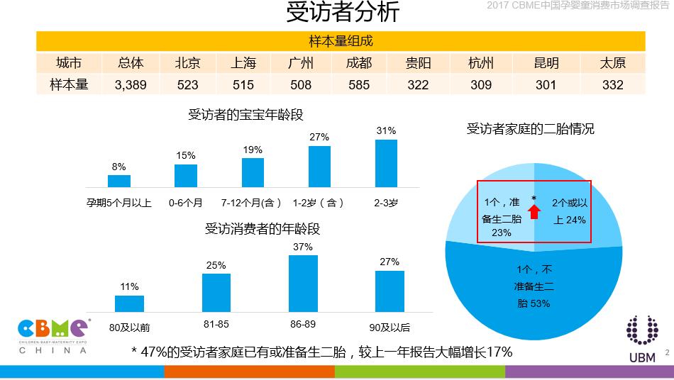 47%的受访者家庭已有或准备生二胎,较上一年报告大幅增长17%.png