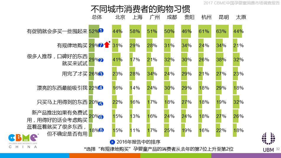 促销已成为常态,消费者更理性,29%的消费者选择有规律地购买孕婴童产品.png