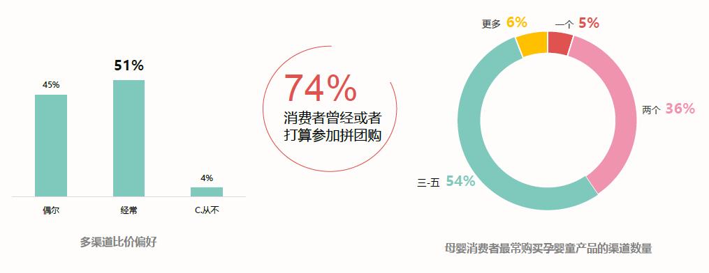 """来源:《2019时尚育儿""""消费新力量""""调查报告2.png"""