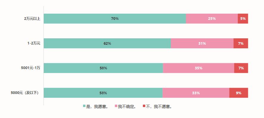 """来源:《2019时尚育儿""""消费新力量""""调查报告4.png"""